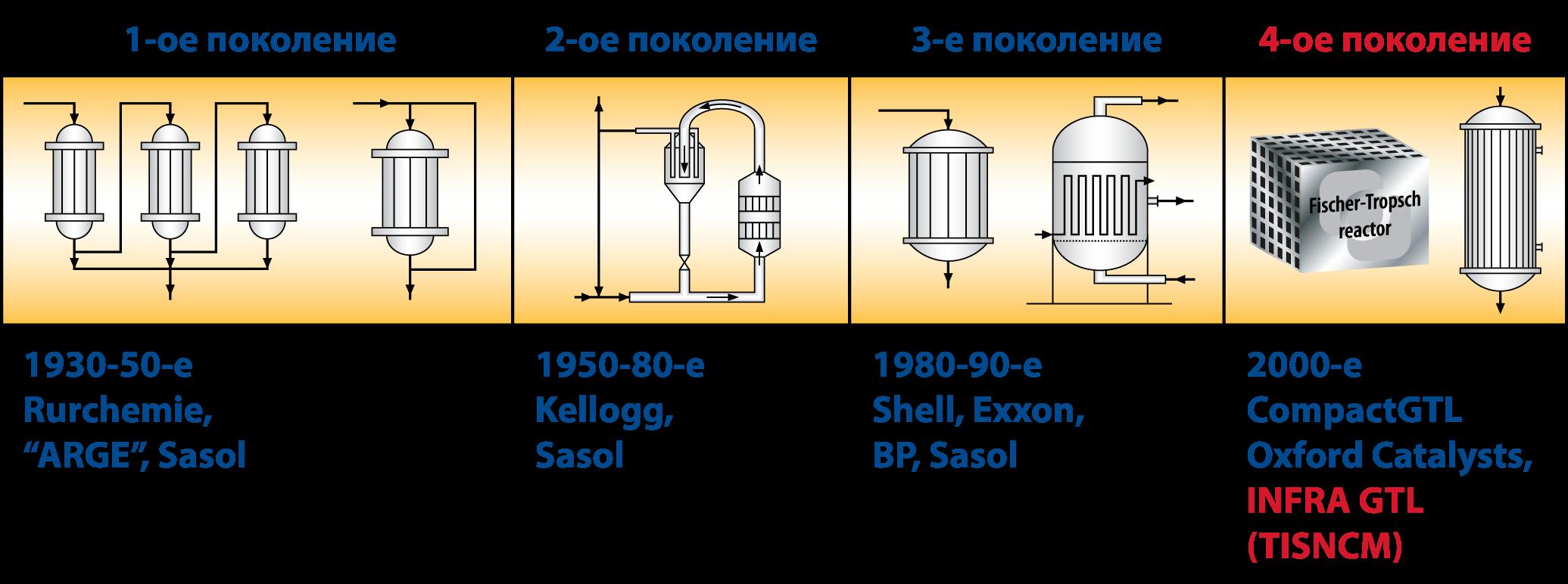57) реакторный модуль для синтеза фишера-тропша, состоящий из, в общем, прямоугольного реакторного блока (10)